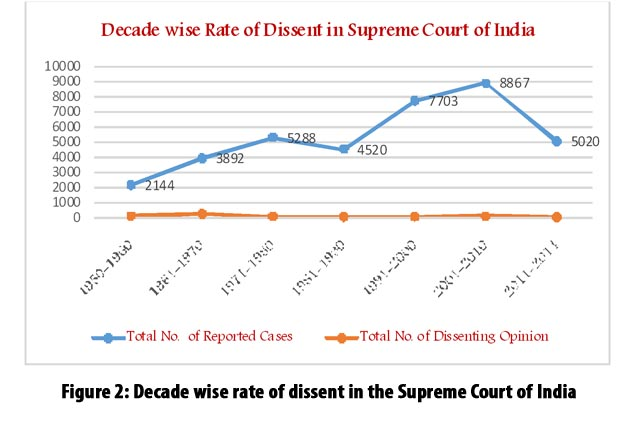 Dissenting Opinions of Judges in the Supreme Court of ...