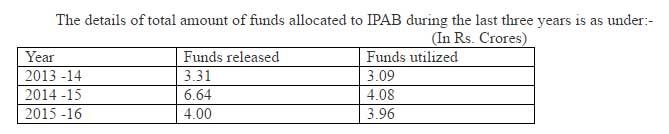Chart - IPAB CHennai