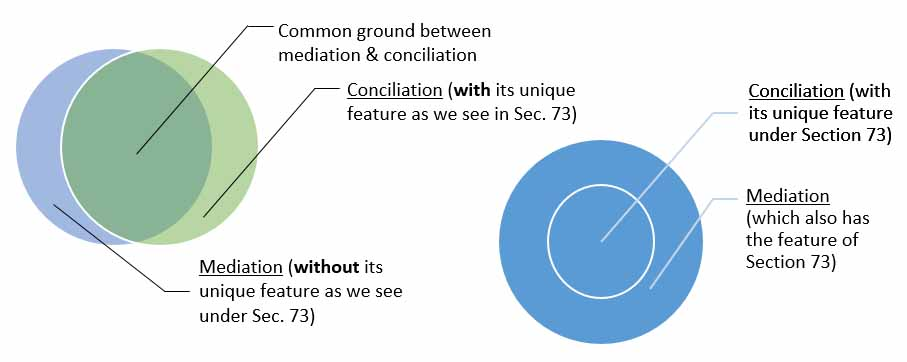 Why do we need a mediation law after all mediation conciliation are t - Difference entre conciliation et mediation ...