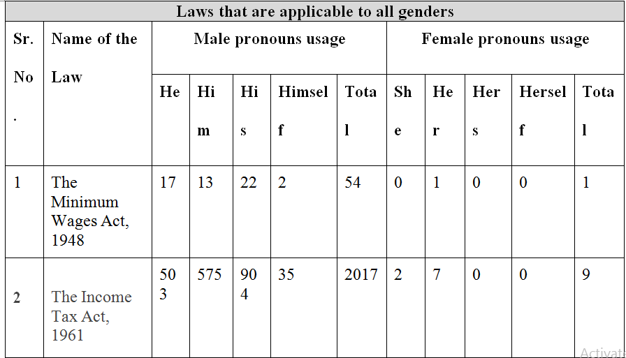 Gender, Language And The Law