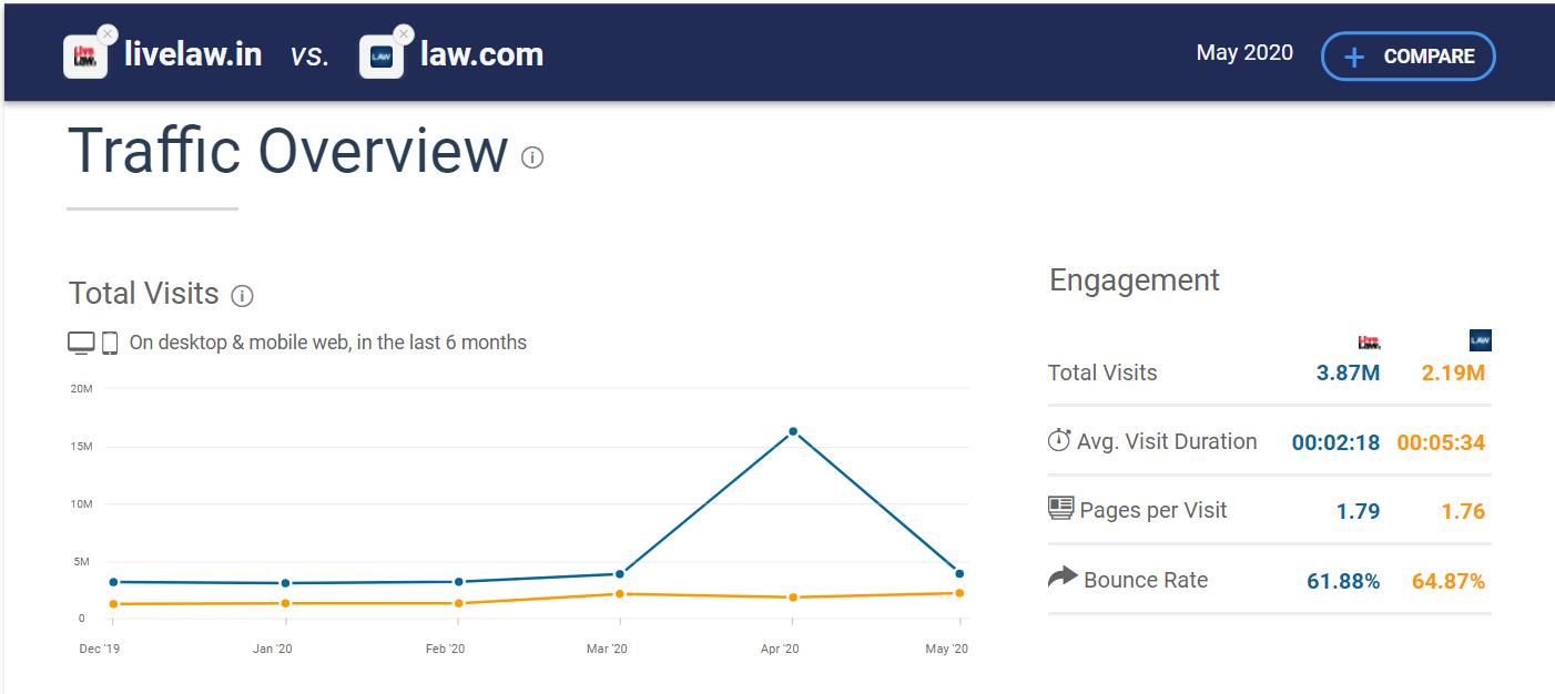 Similar Web Traffic Analytics